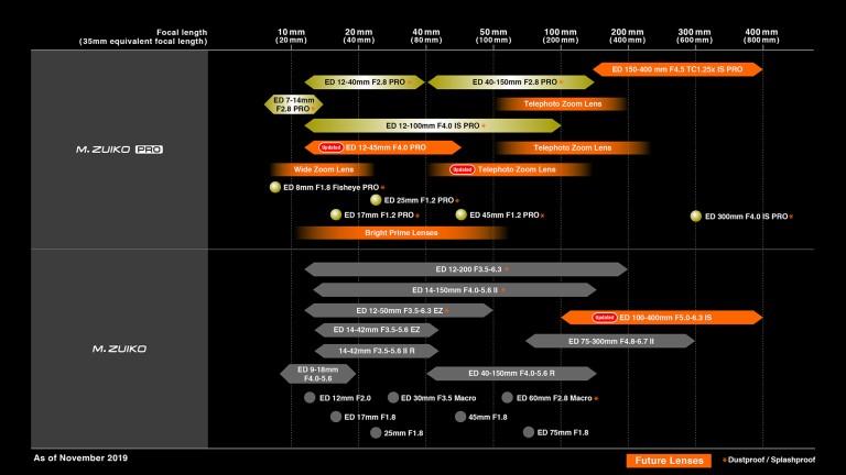 Neue Lens-Roadmap